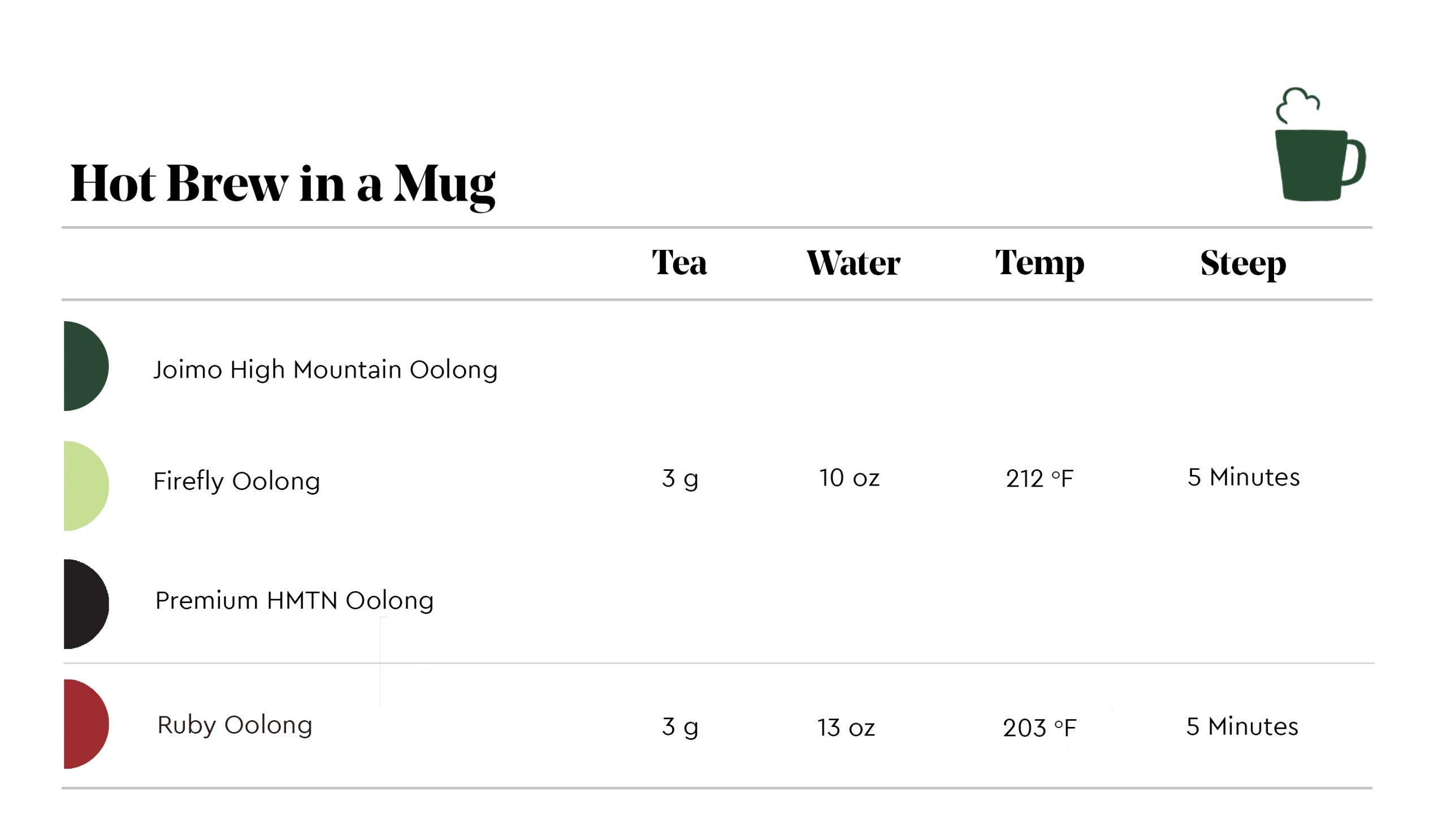Brew Guide - Hot Brew in a Mug