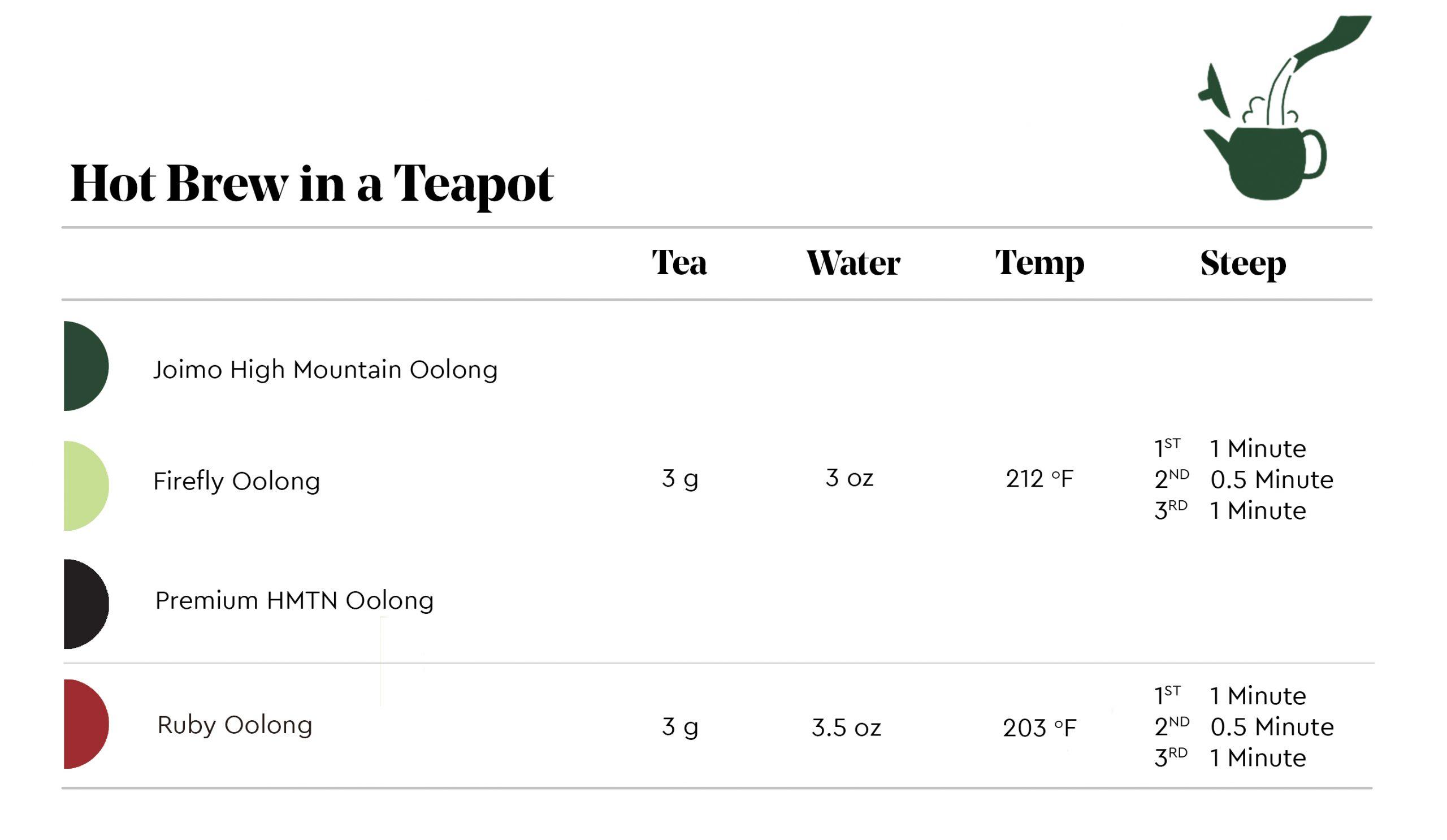 Brew Guide - Hot Brew in a Teapot