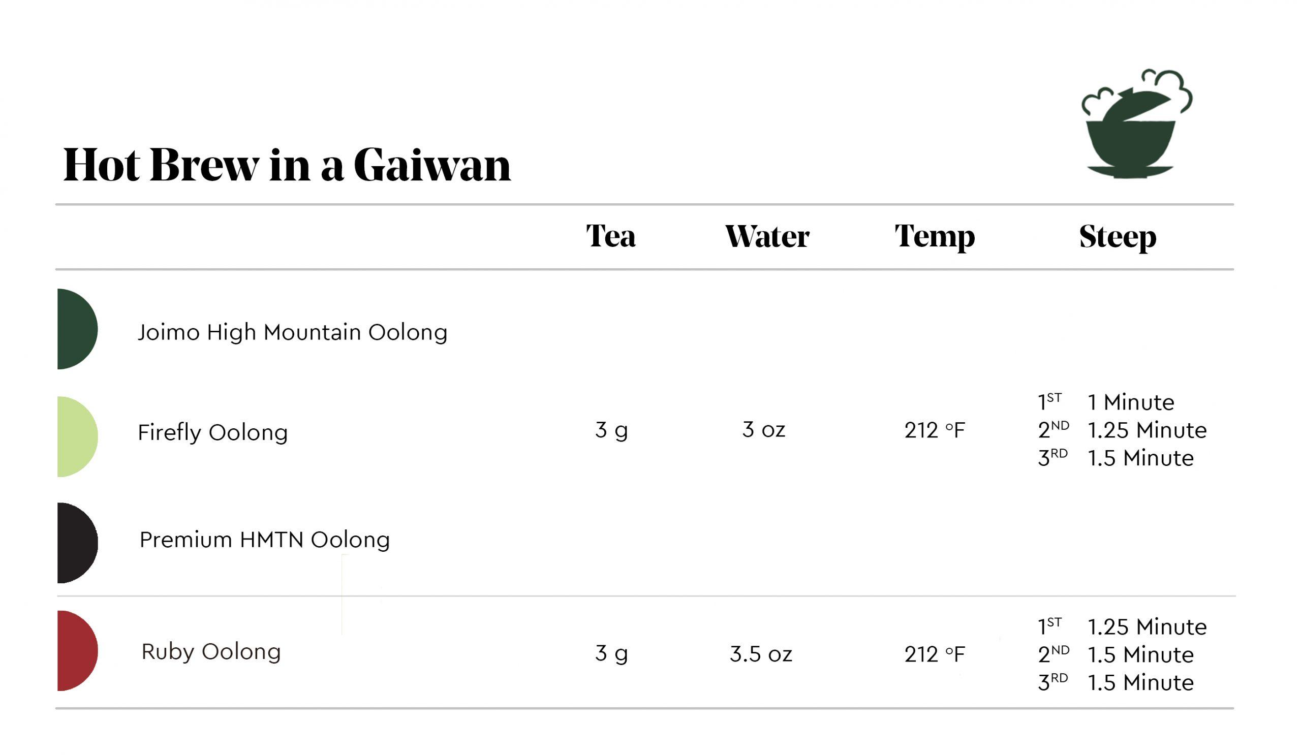 Brew Guide - Hot Brew in a Gaiwan